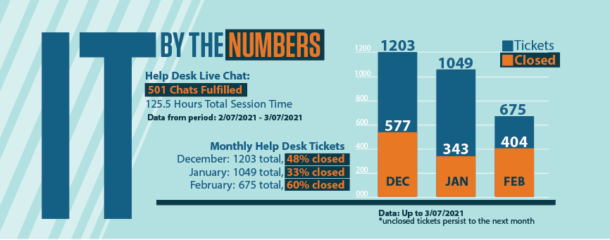IT By The Numbers:  Help Desk Live Chat: 501 Chats Fulfilled 125.5 Hours Total Session Time Data from period: 2/07/2021 - 3/07/2021 Monthly Help Desk Tickets: December: 1203 total, 48% closed January: 1049 total, 33% closed February: 675, 60% closed Data: Up to 3/07/2021 *Unclosed tickets persist to the next month