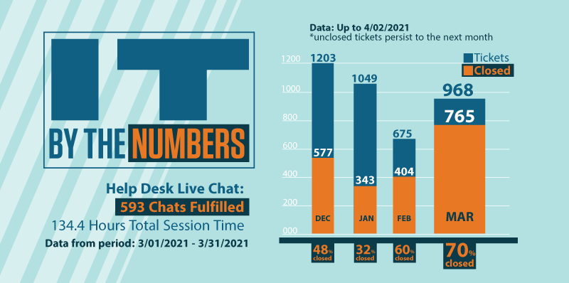IT By The Numbers Graphic: Help Desk Live Chat: 593 Chats Fulfilled 134.4 Hours Total Session Time Data from period: 3/01/2021 - 3/31/2021 Ticket Numbers: December: 1203 total tickets, 577 closed, 48% closed January: 1049 total tickets, 343 closed, 32% closed February: 675 total tickets, 404 closed, 60% closed March: 968 total tickets, 765 closed, 70% closed Data: Up to 4/02/2021 *Unclosed tickets persist to the next month