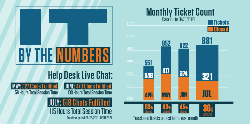 Help Desk ticket and chat data for all tickets and closed tickets for April to July onths.