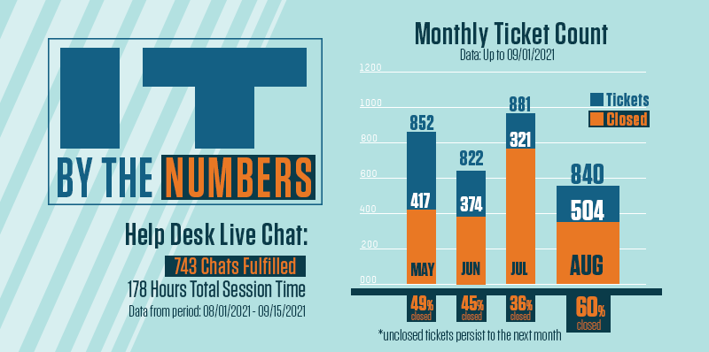 Help Desk ticket and chat data for all tickets and closed tickets for May to August months.