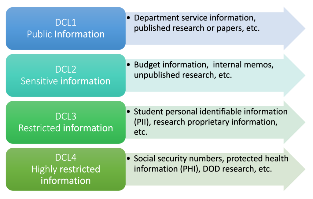 The infographic defines the name of the four data classification levels and their examples.