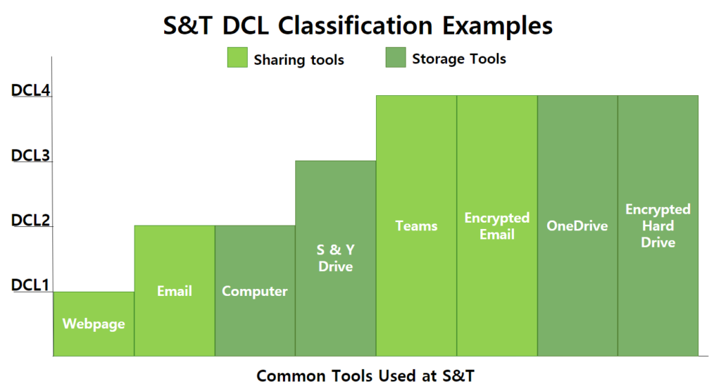 The graph shows examples of S&T's data classifications of two tools, sharing tools and storage tools